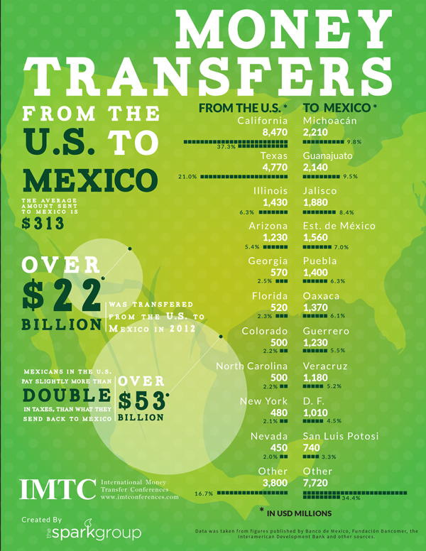 Remittances To Mexico Infographic 2017