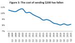Price Chart 2015