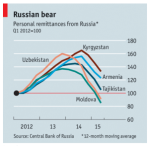 decrease in russian remittances